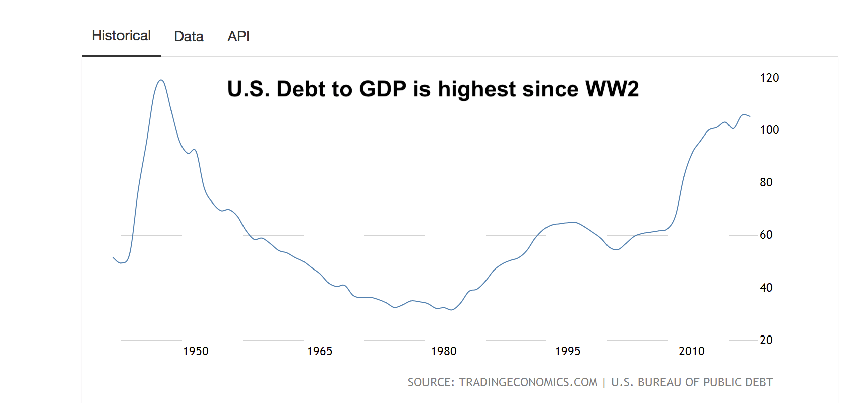 This year's spending will put the country at its highest debt levels since World War II, when fiscal deficits soared to pay for war spending.