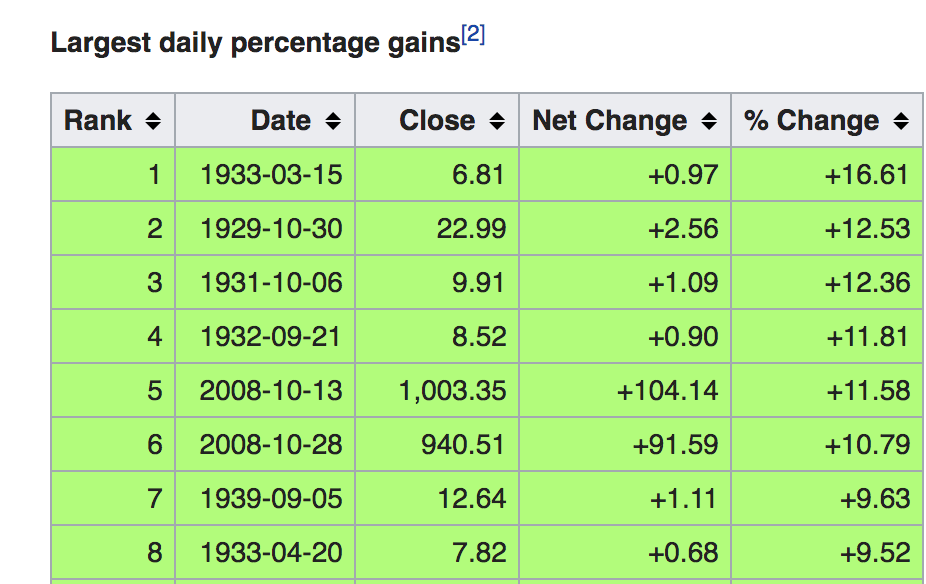 Largest percentage gains in the stock market over the past 100 years