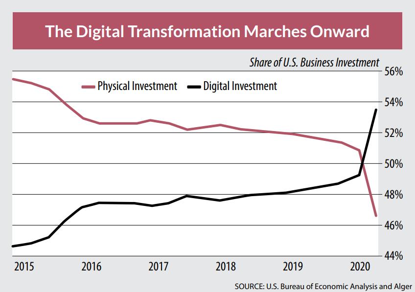 Digital Transformation 2015-2020