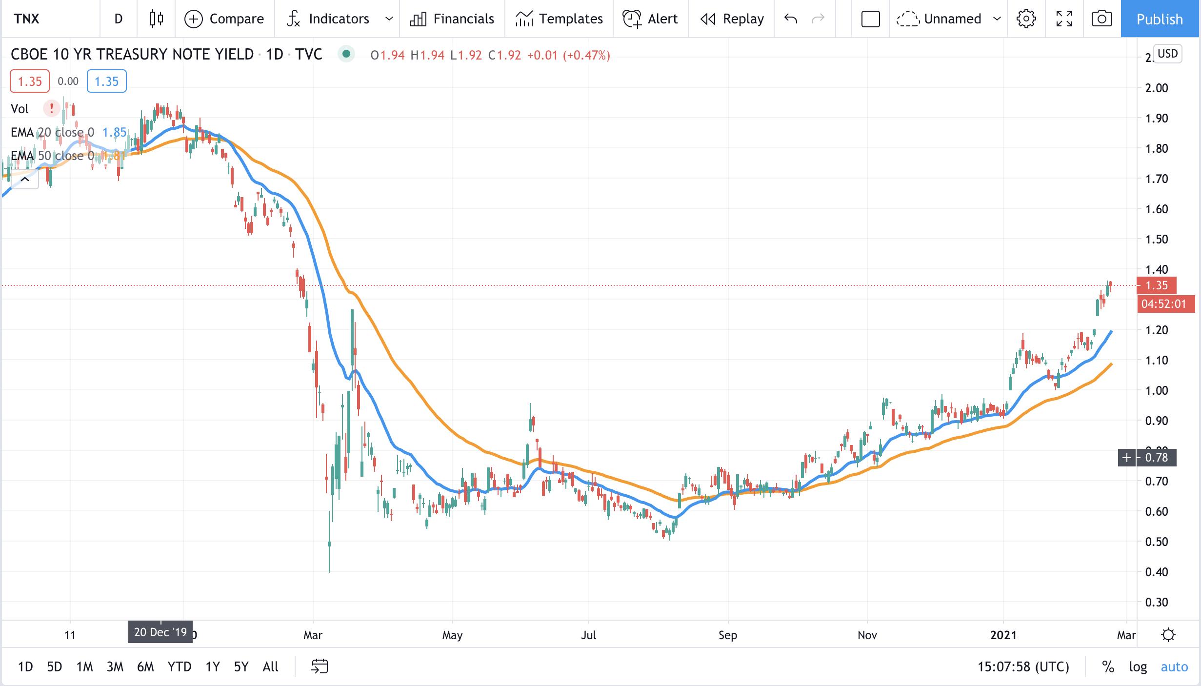 TNX CBOE 10 Year Treasury Yield