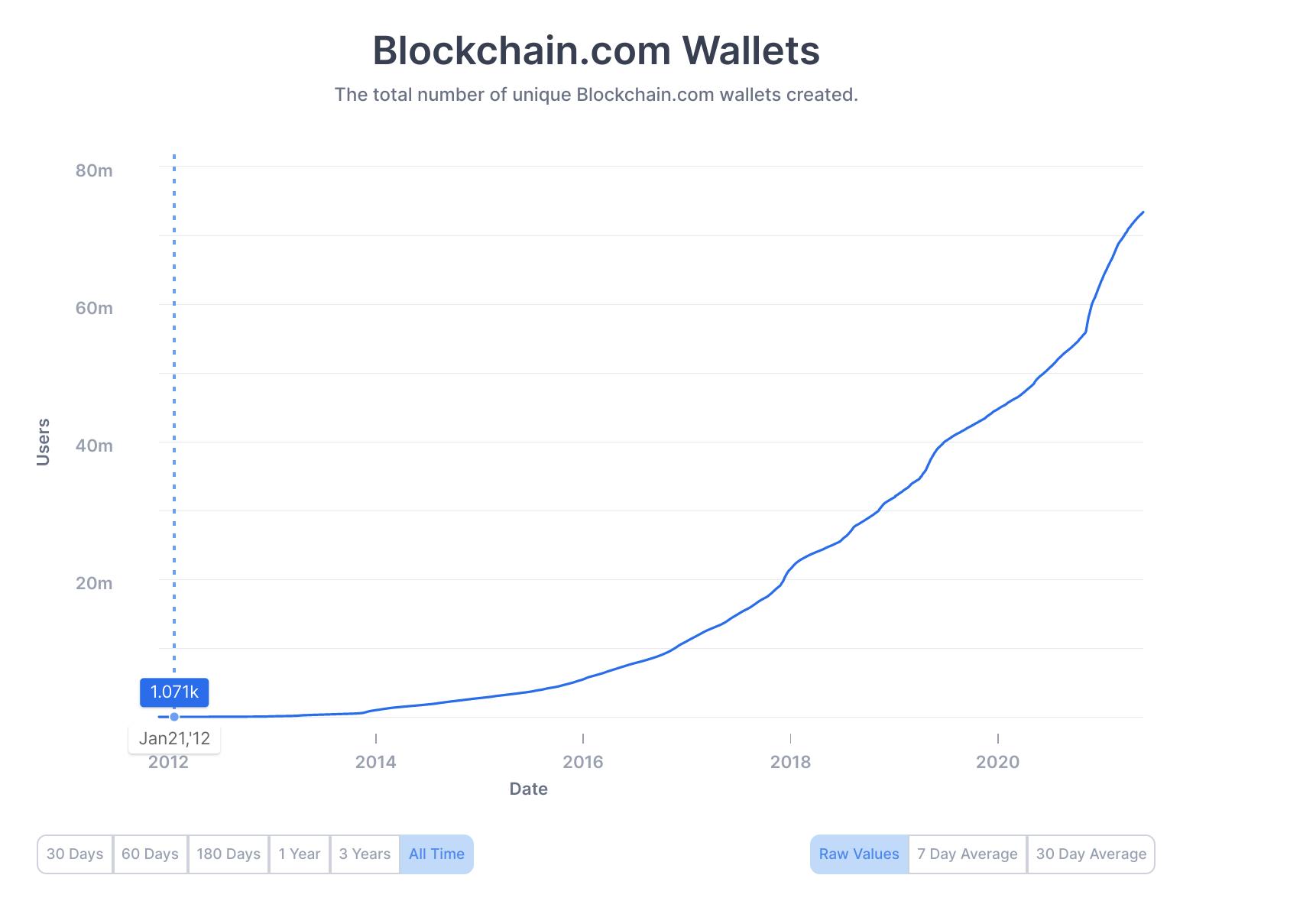 blockchain.com wallets growth chart