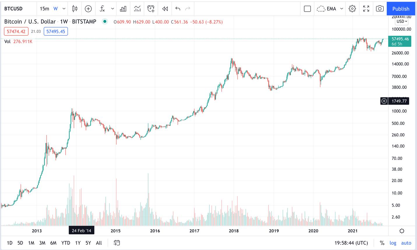 bitcoin price chart 10 years