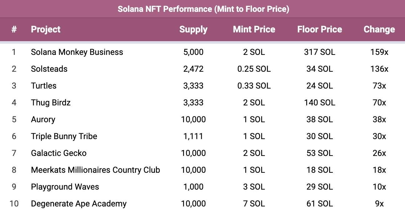 solana nft performance chart